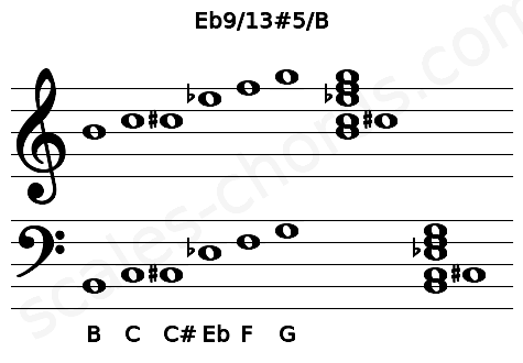 Musical staff for the Eb9/13#5/B chord