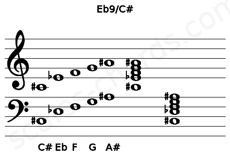 Musical staff for the Eb9/C# chord
