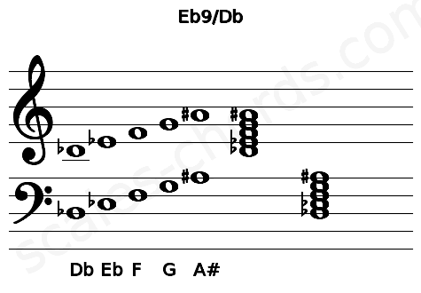 Musical staff for the Eb9/Db chord