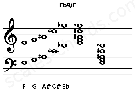 Musical staff for the Eb9/F chord