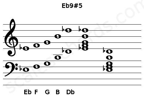 Musical staff for the Eb9#5 chord