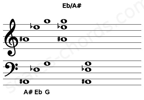 Musical staff for the Eb/A# chord