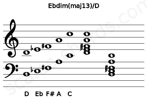 Musical staff for the Ebdim(maj13)/D chord