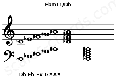 Musical staff for the Ebm11/Db chord