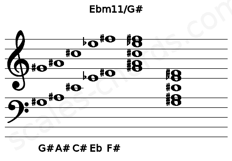 Musical staff for the Ebm11/G# chord