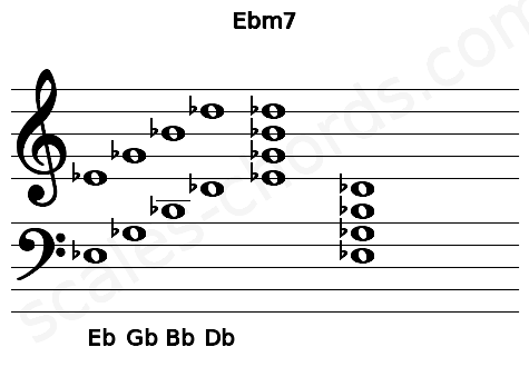 Musical staff for the Ebm7 chord