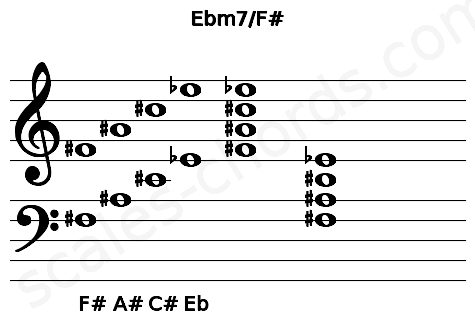 Musical staff for the Ebm7/F# chord