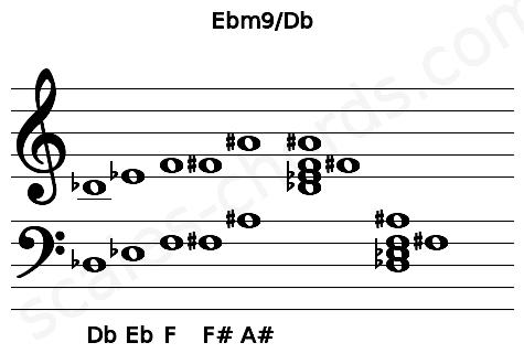 Musical staff for the Ebm9/Db chord