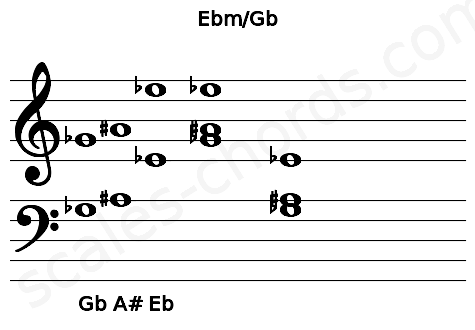 Musical staff for the Ebm/Gb chord