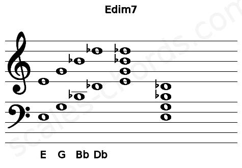 Musical staff for the Edim7 chord