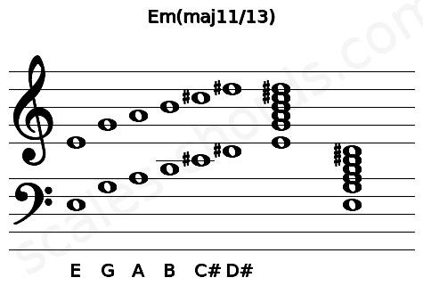 Musical staff for the Em(maj11/13) chord