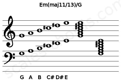 Musical staff for the Em(maj11/13)/G chord