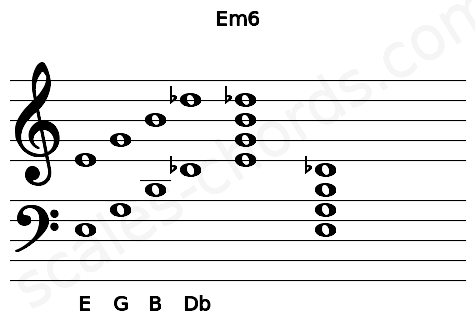 Musical staff for the Em6 chord