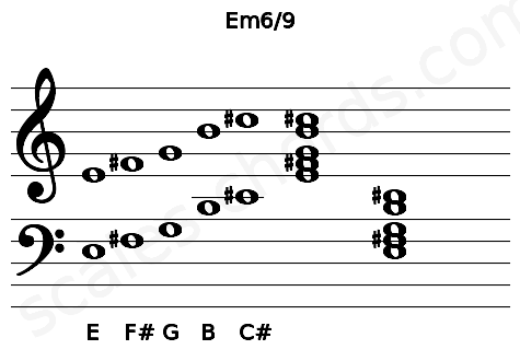 Musical staff for the Em6/9 chord