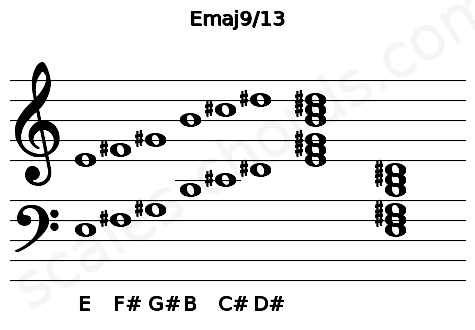 Musical staff for the Emaj9/13 chord