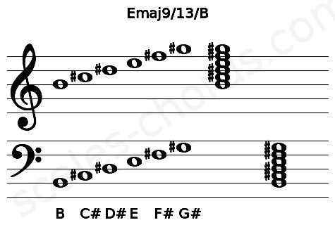 Musical staff for the Emaj9/13/B chord