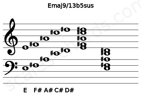 Musical staff for the Emaj9/13b5sus chord