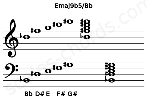 Musical staff for the Emaj9b5/Bb chord