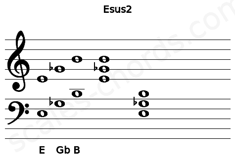 Musical staff for the Esus2 chord