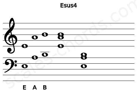 Musical staff for the Esus4 chord