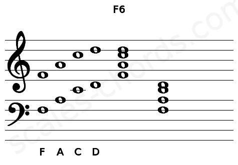 Musical staff for the F6 chord