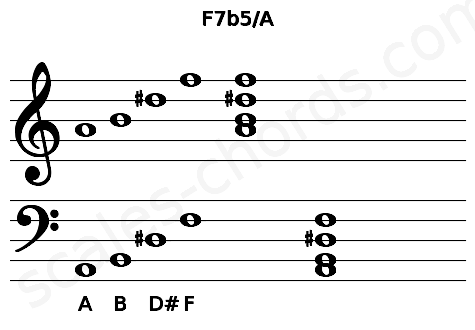 Musical staff for the F7b5/A chord