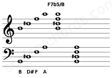 Musical staff for the F7b5/B chord