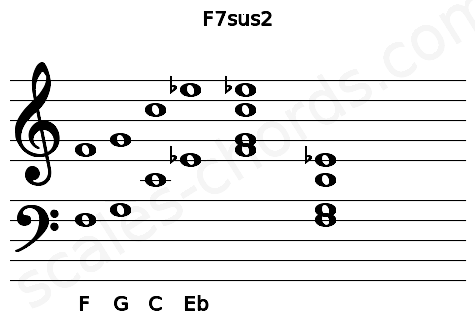Musical staff for the F7sus2 chord