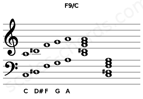 Musical staff for the F9/C chord