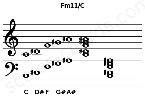 Musical staff for the Fm11/C chord