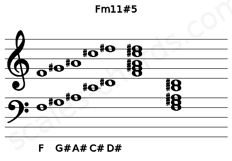 Musical staff for the Fm11#5 chord