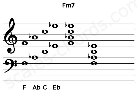 Musical staff for the Fm7 chord