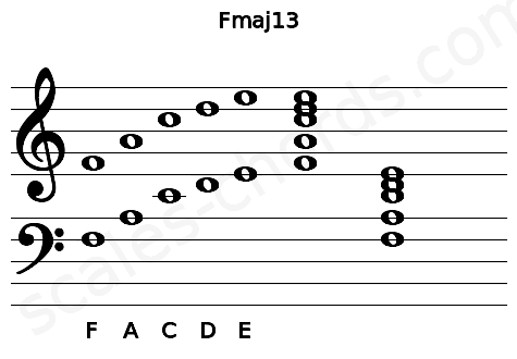 Musical staff for the Fmaj13 chord
