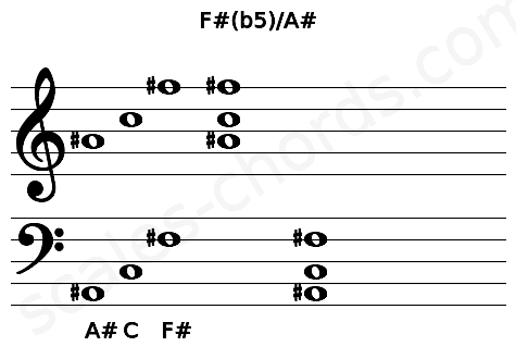 Musical staff for the F#(b5)/A# chord
