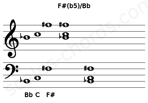 Musical staff for the F#(b5)/Bb chord