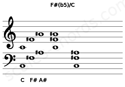 Musical staff for the F#(b5)/C chord