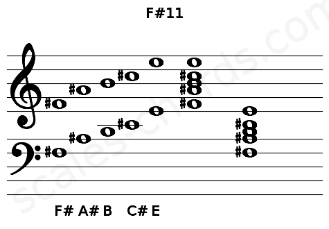Musical staff for the F#11 chord