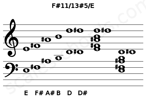 Musical staff for the F#11/13#5/E chord