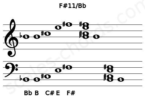 Musical staff for the F#11/Bb chord