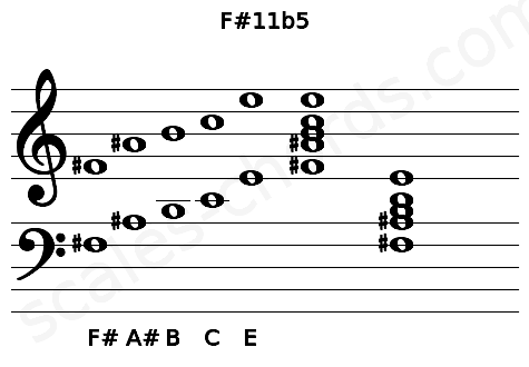 Musical staff for the F#11b5 chord