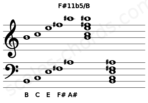 Musical staff for the F#11b5/B chord