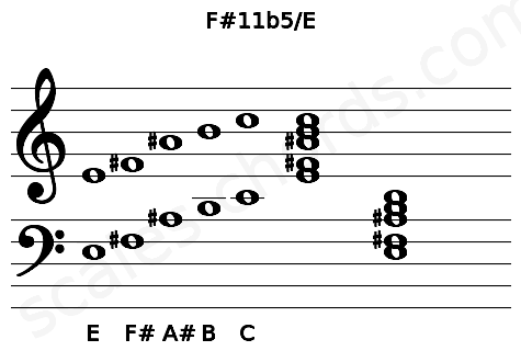 Musical staff for the F#11b5/E chord