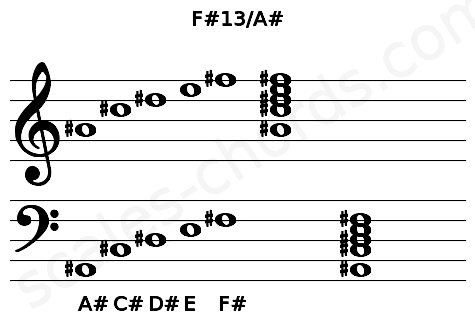 Musical staff for the F#13/A# chord