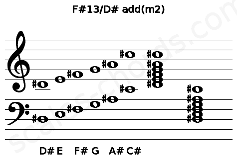 Musical staff for the F#13/D# add(m2) chord