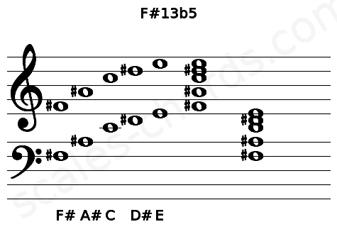Musical staff for the F#13b5 chord