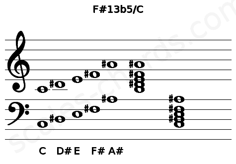 Musical staff for the F#13b5/C chord