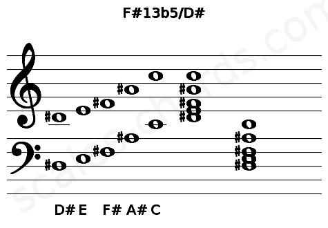 Musical staff for the F#13b5/D# chord