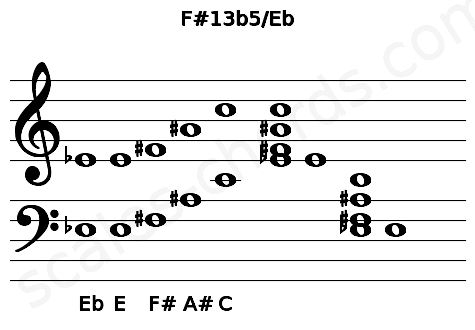 Musical staff for the F#13b5/Eb chord