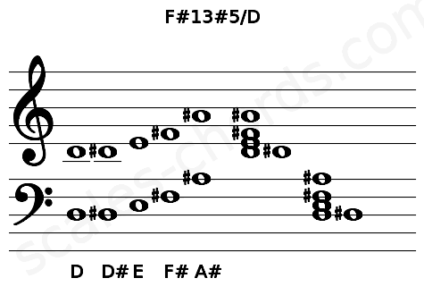 Musical staff for the F#13#5/D chord