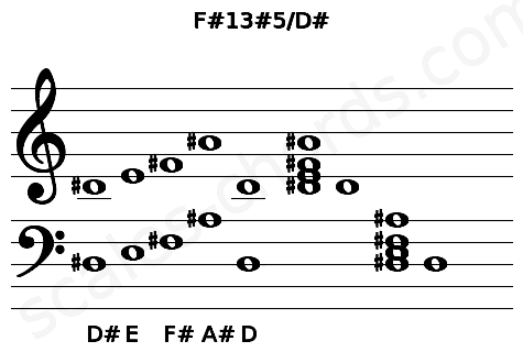 Musical staff for the F#13#5/D# chord